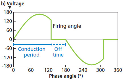 Reverse Phase Control Dimming (Trailing edge dimming)