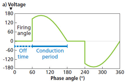 """Forward Phase Control Dimming (Triac dimming, Leading Edge dimming"""", and SCR Dimming)"""