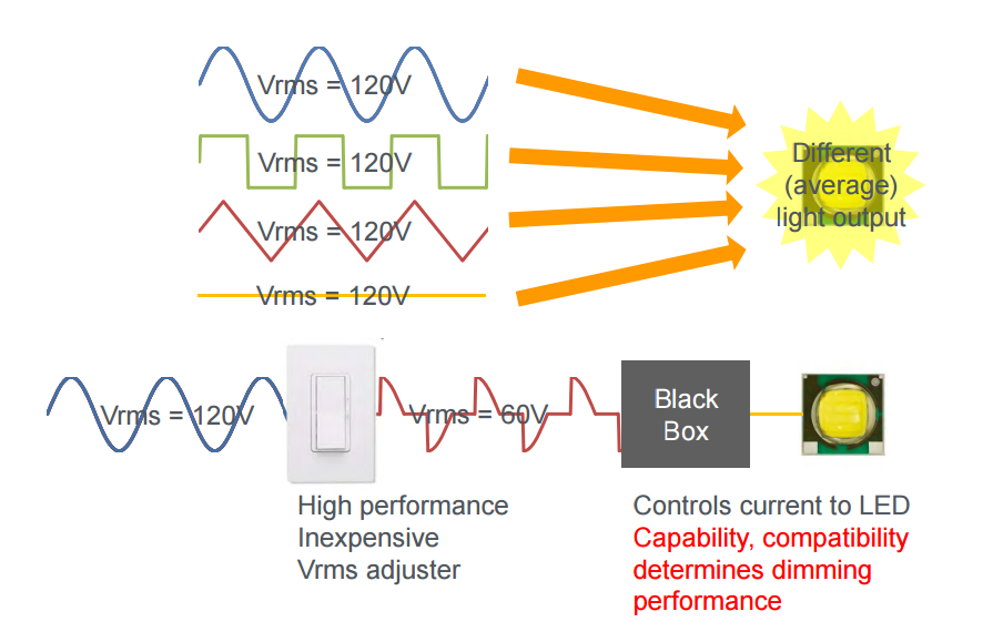 Phase-cut dimming